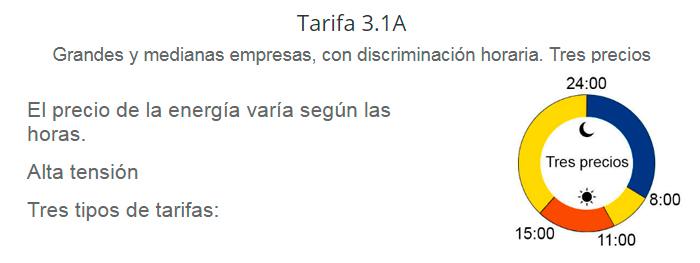 Tarifa 3.1A